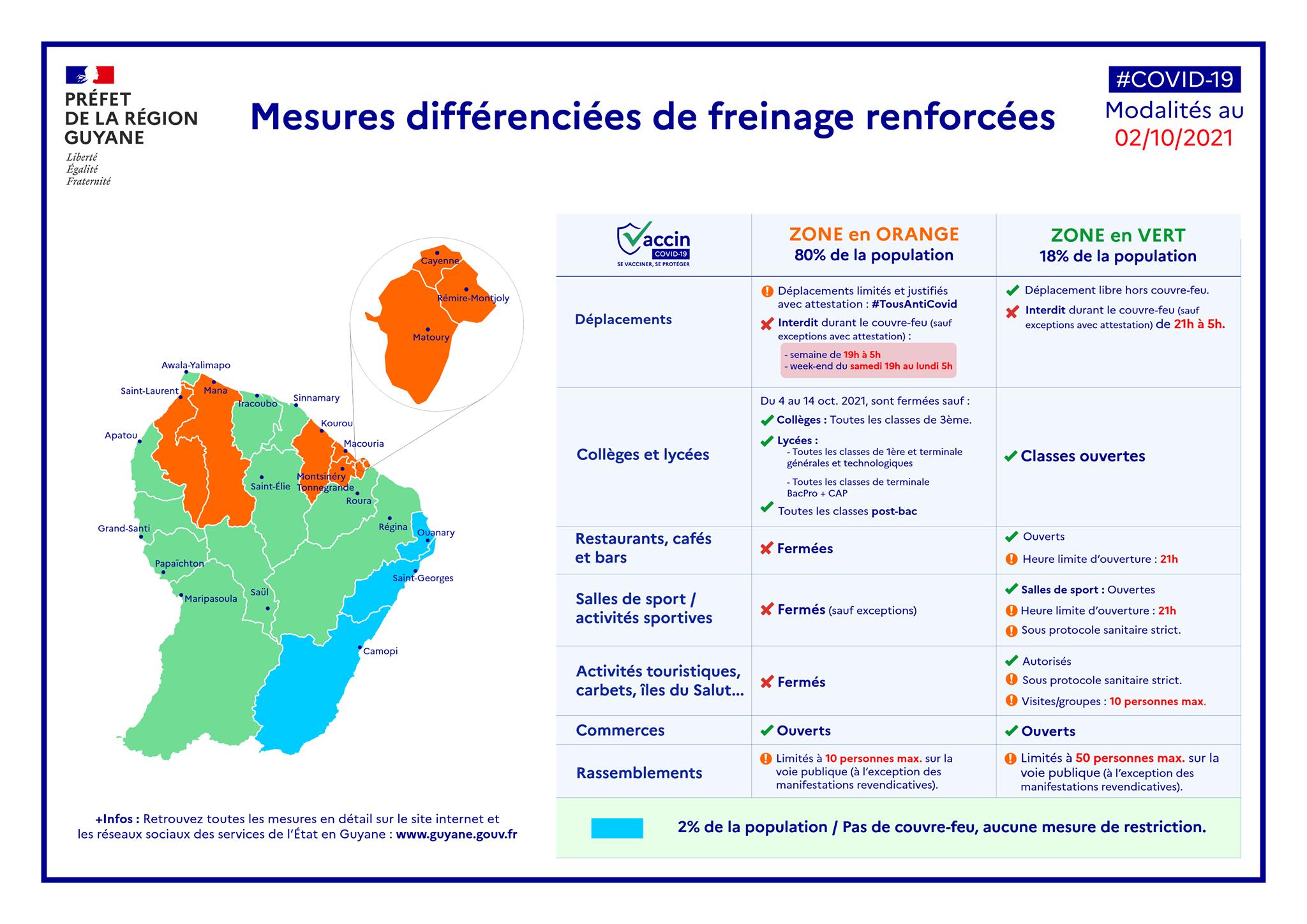 Mesures COVID en place au 1er octobre en Guyane